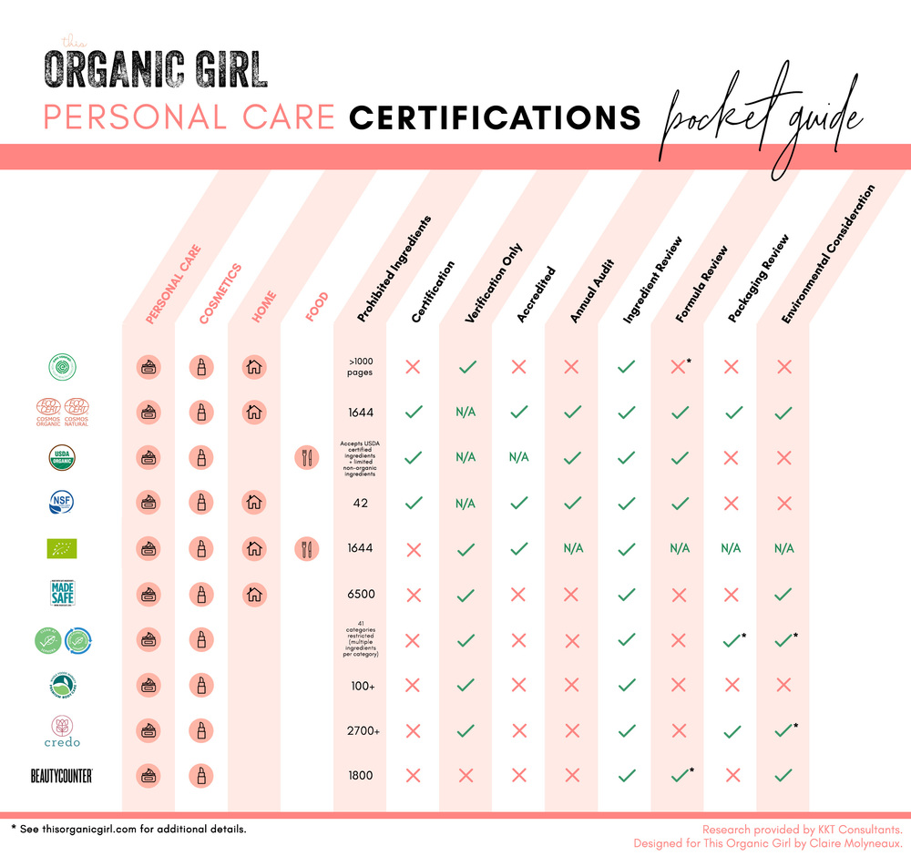 how to decipher beauty certifications and labels